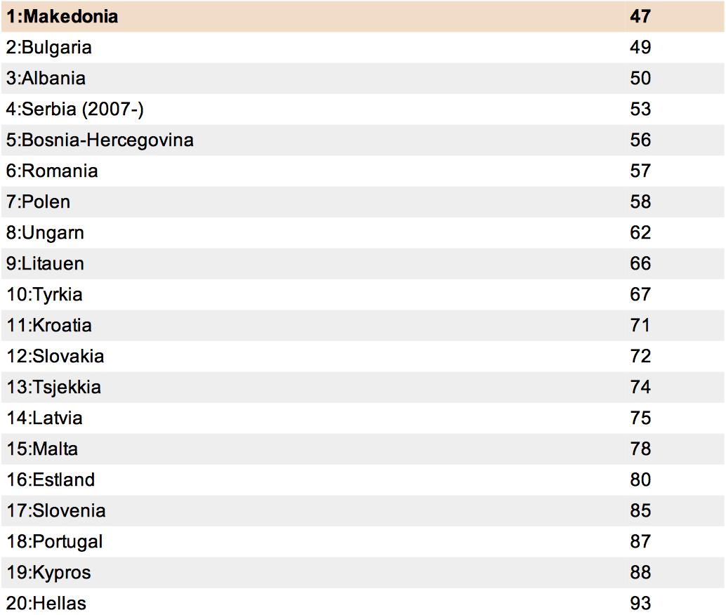 liste over lande